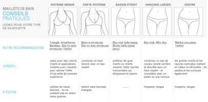 guide maillot de bain